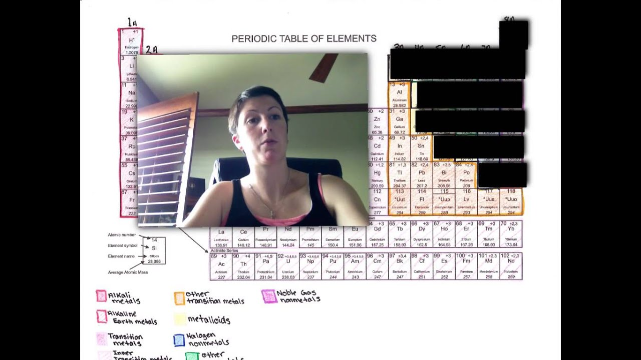 Periodic table color coding youtube periodic table color coding gamestrikefo Choice Image