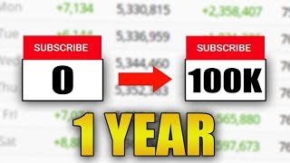 How to Get 100K Subscribers in ONE YEAR on YouTube