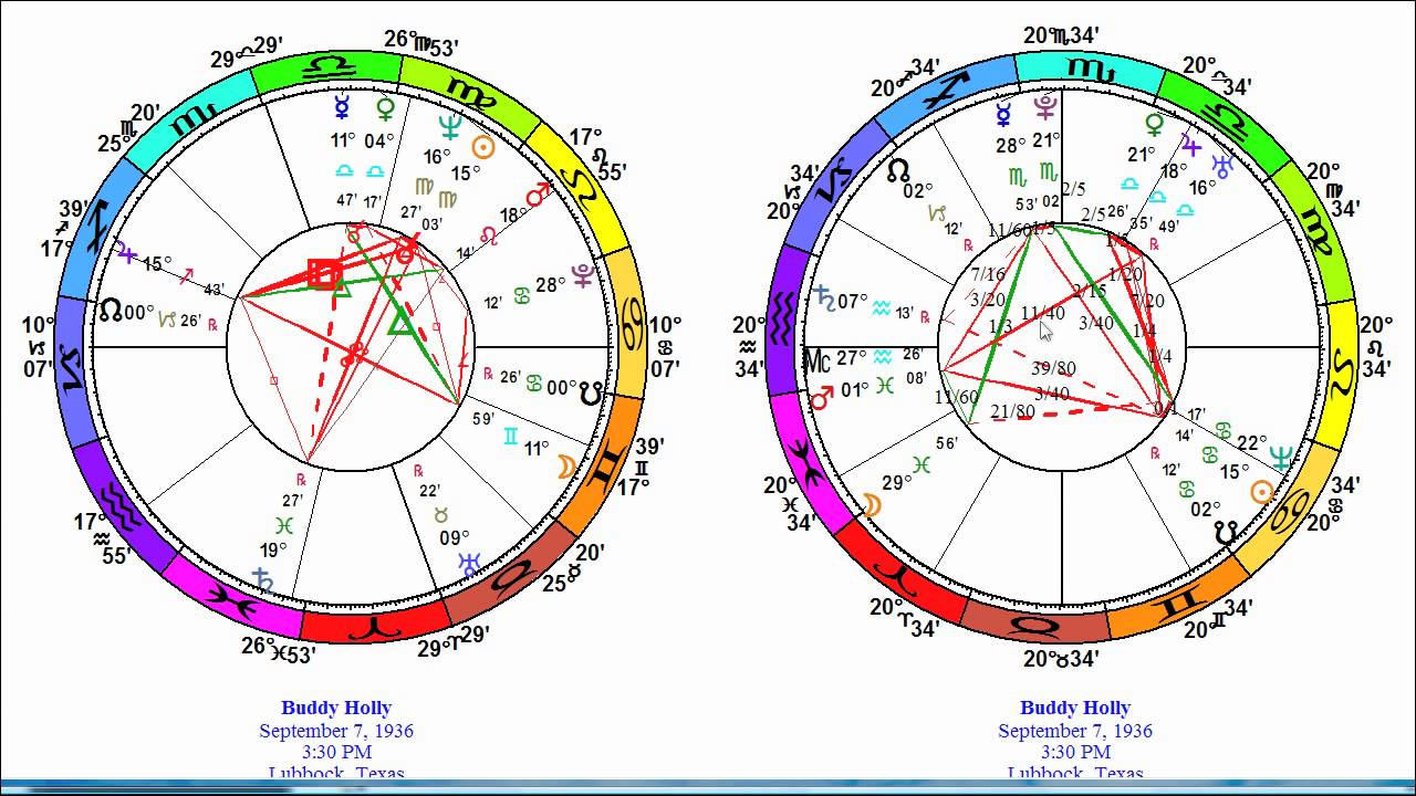 What A Harmonic Chart Is And How To Interpret It  Part 2