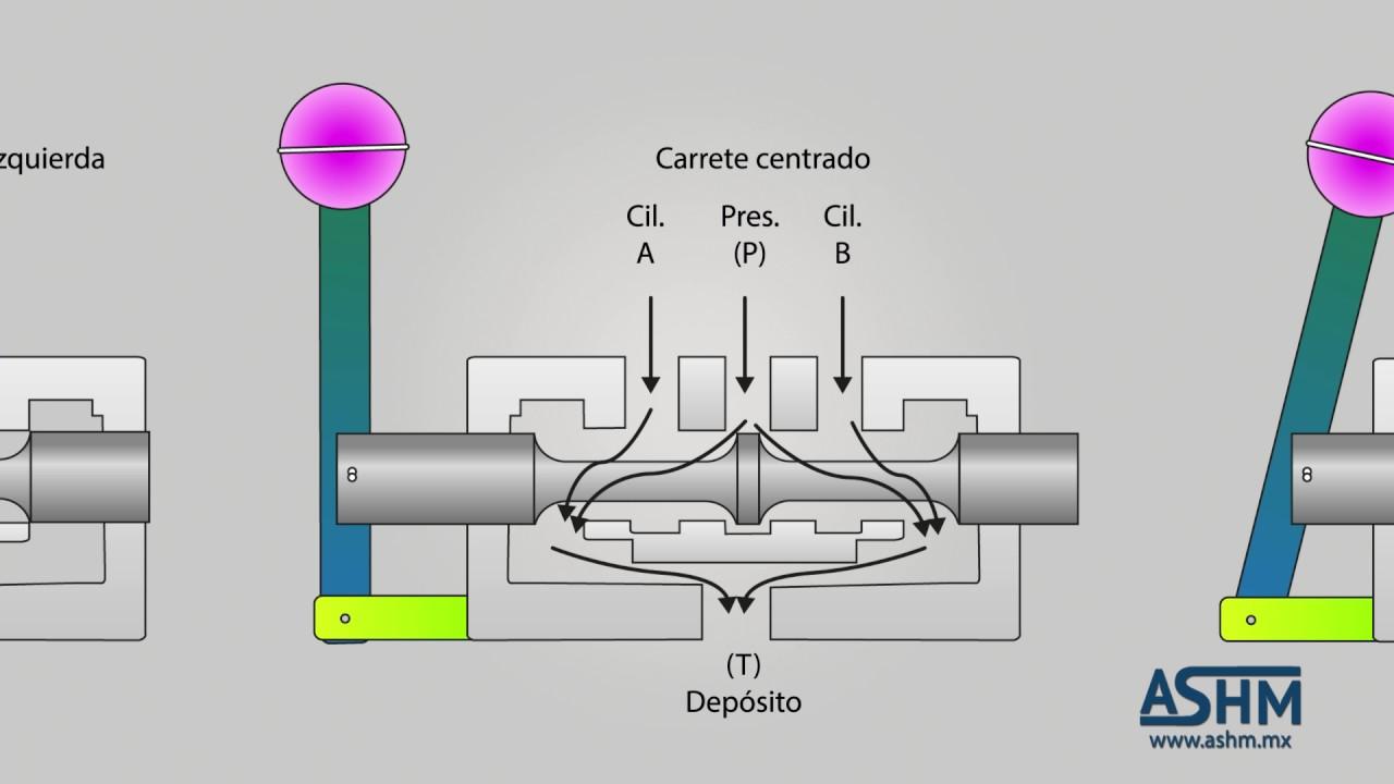 Valvula hidraulica 4 3