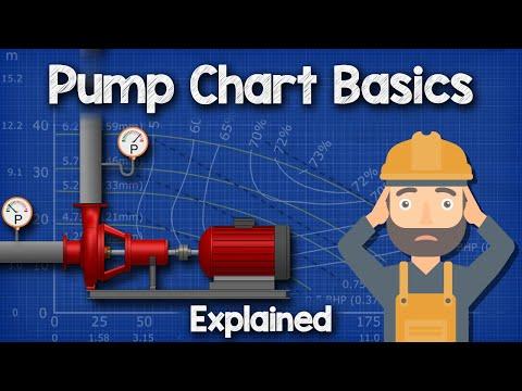 Pump Chart Basics Explained - Pump curve HVACR