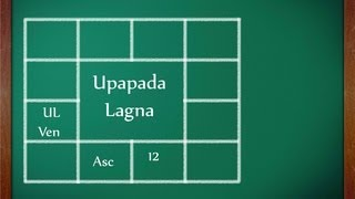 Upapada Lagna: How to calculate UL?