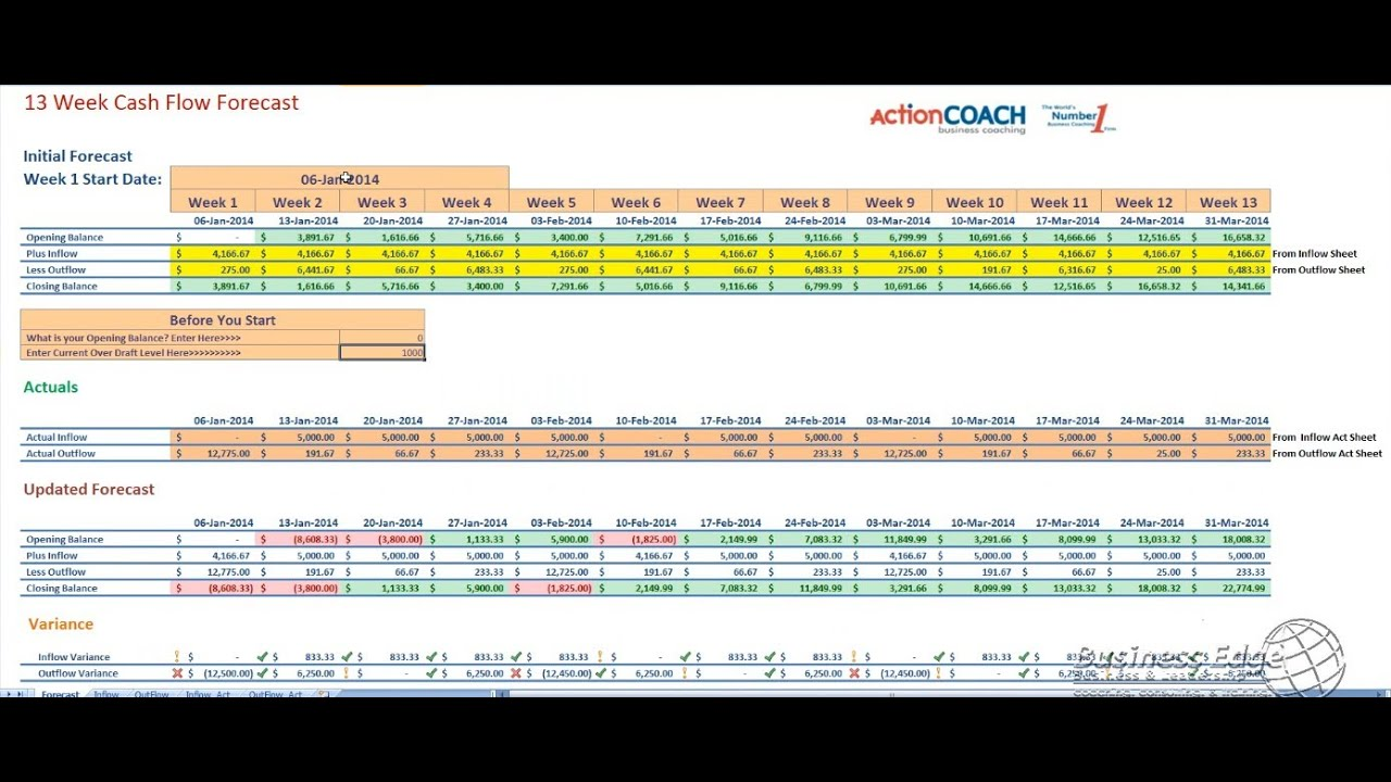 weekly cash flow spreadsheet