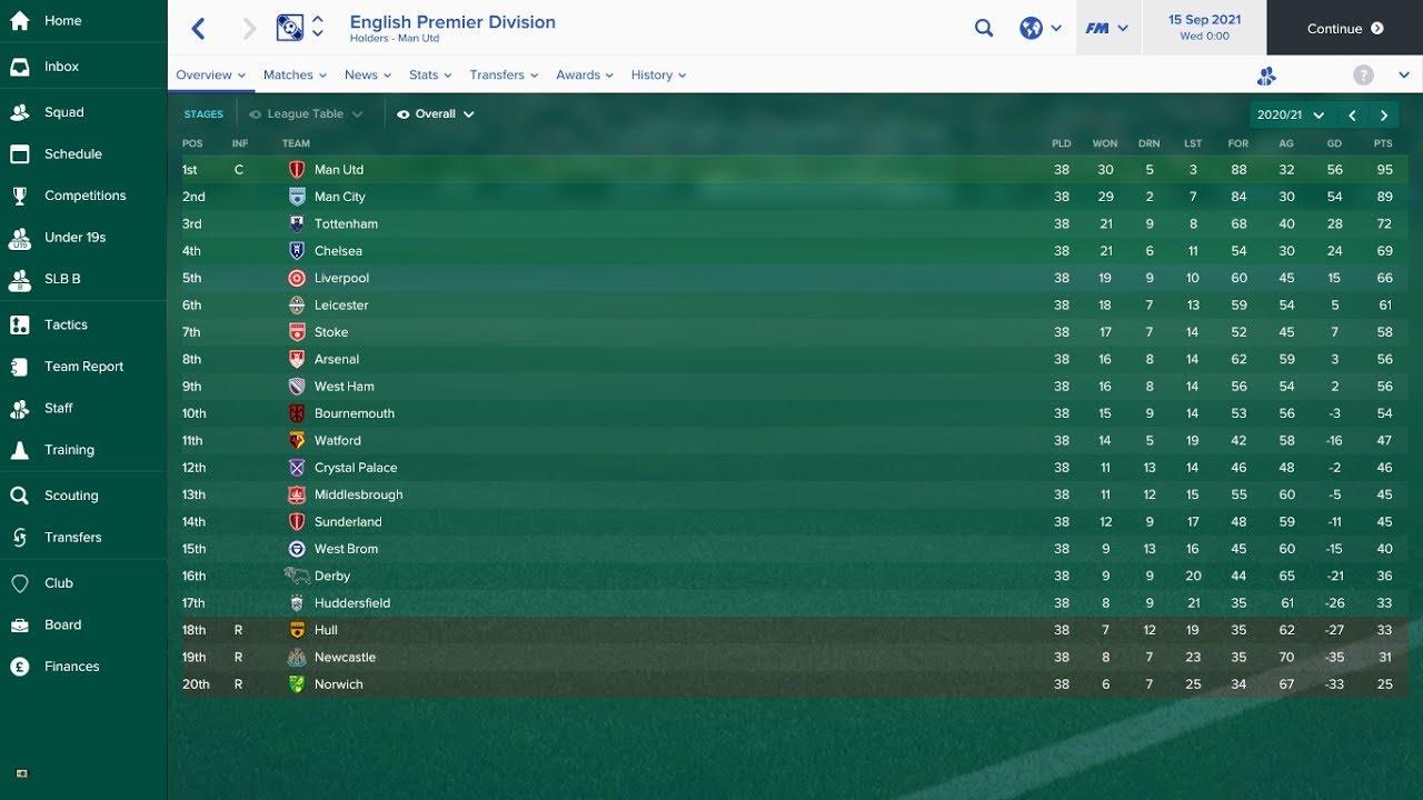 Premier League Odds 2021