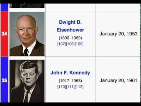 How to memorize the U.S. Presidents in 10 Minutes