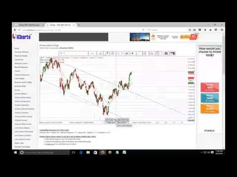 ENCCMP  Technical Analysis Webinar