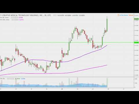 Creative Medical Technology Holdings, Inc. - CELZ Stock Chart Technical Analysis for 04-25-18
