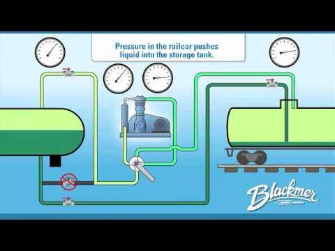 Blackmer Compressors in Vapor Recovery