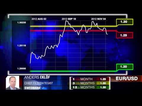 Swedbank on  EUR/USD, EUR/SEK & EUR/GBP