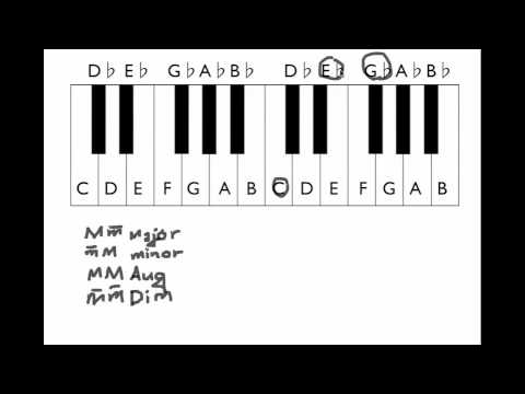 Music Theory Lesson 4 - Augmented and Diminished Chords
