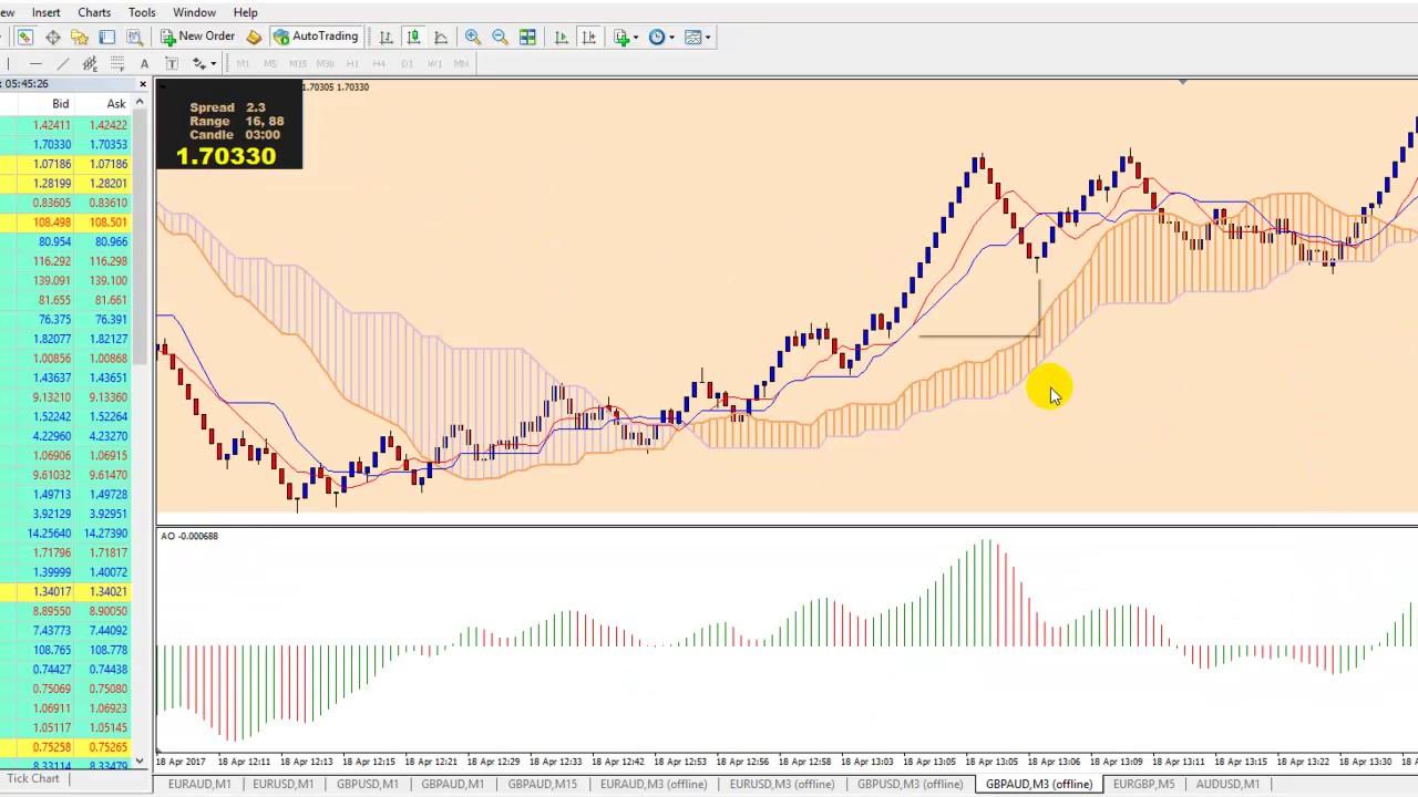 Pip Range Bar Charts and Ichimoku MT4 by FlipFlopTrader