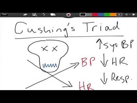 Cushing's Triad