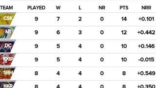 IPL 2019 new latest points table 20/4/2019/IPL 2019 today latest points table/2019 IPL points table