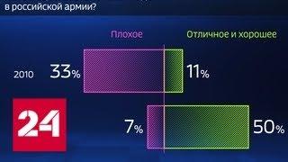 Россия в цифрах. Боятся ли россияне службы в армии - Россия 24