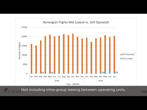 How wet leased aircraft have supported Norwegian Airlines