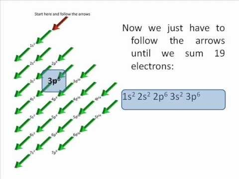How to write the electron configuration of an atom.wmv