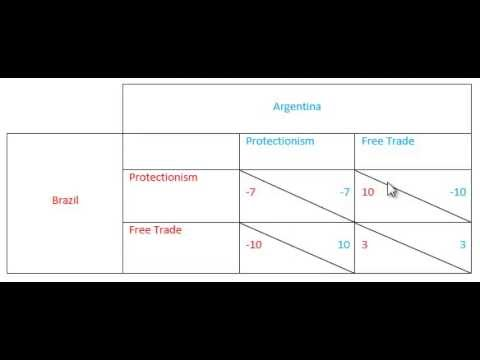 The Nash Equilibrium - Examples - YouTube