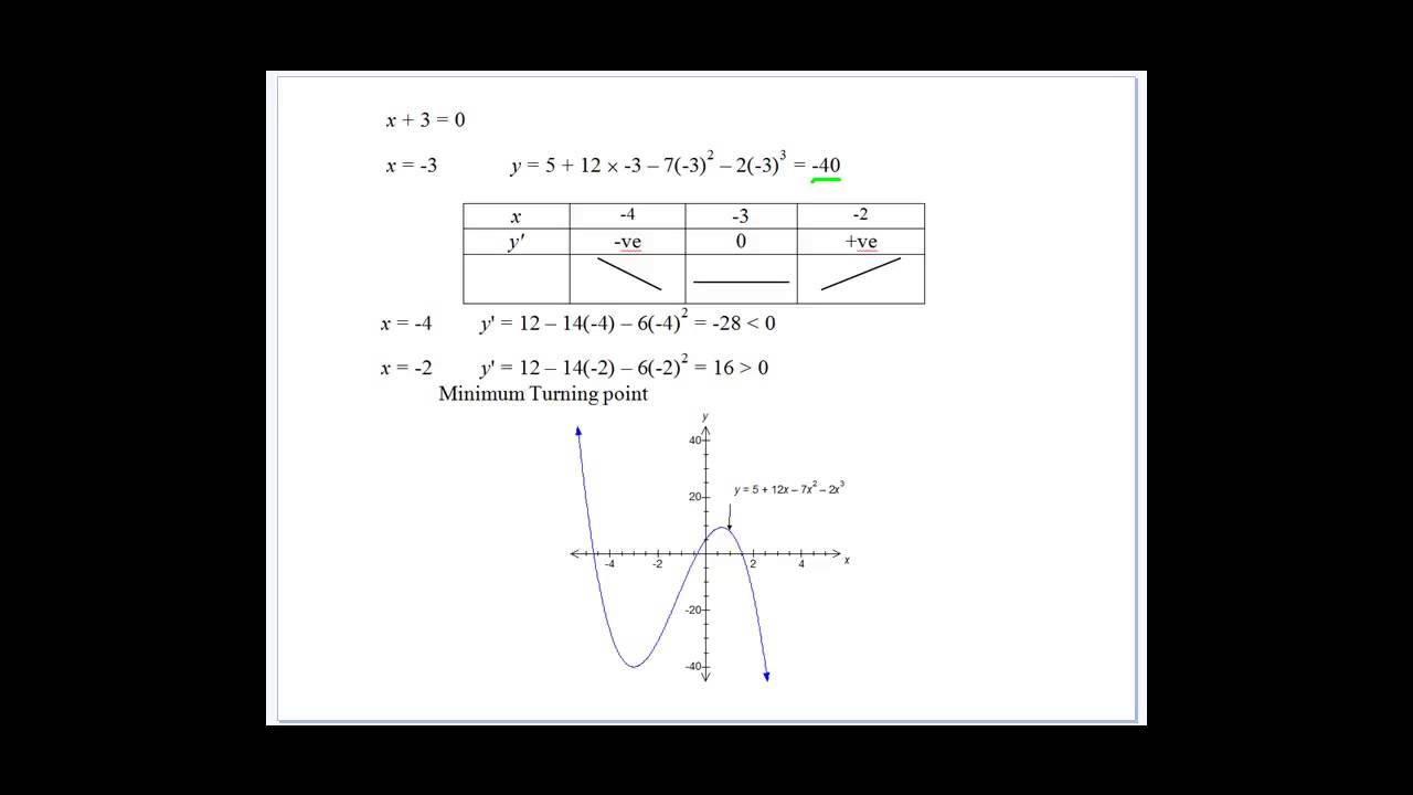 Geometrical Applications of Calculus Stationary Points 5 - YouTube