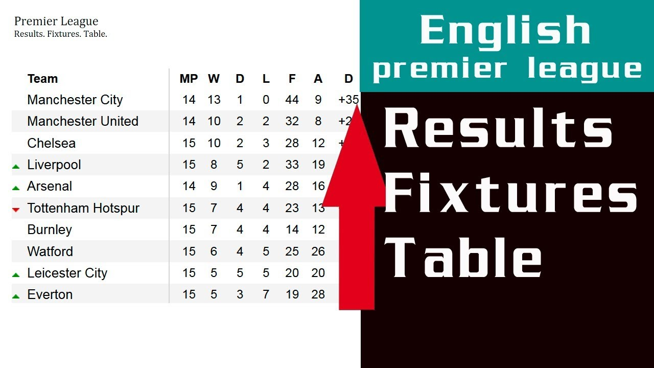 English premier league latest fixtures and table for English premier table