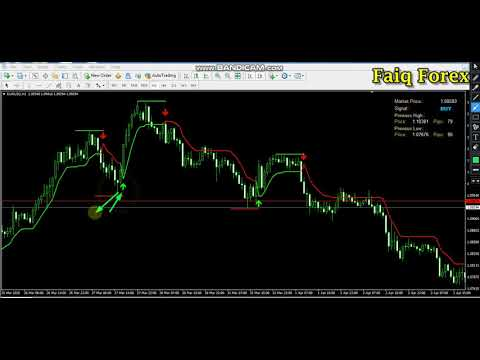Most reliable forex range indecator