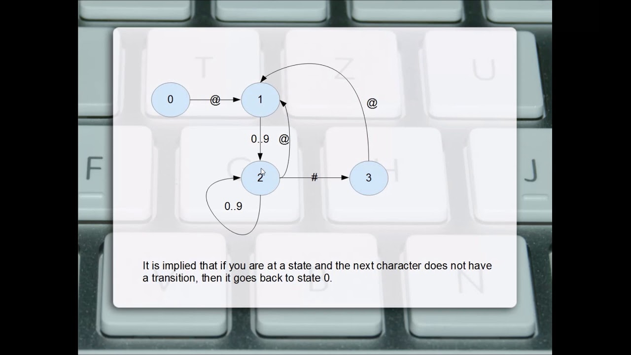 Using Finite State Machines for Pattern Matching in Python