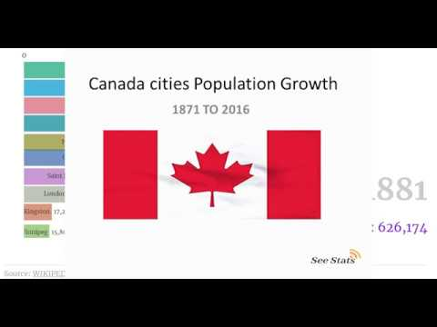 Canada cities by population 1871 to 2016 by race bar chart