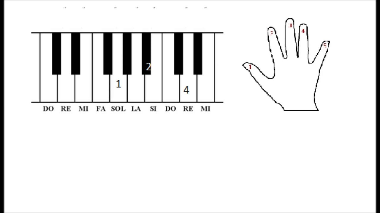 Fabuleux tutoriel musique facile au piano - YouTube LV25