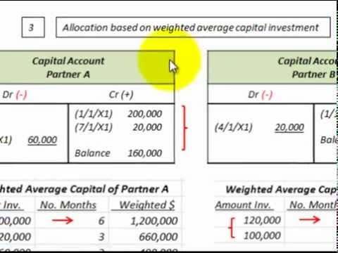 Partnership Accounting For Allocation Of Profit Loss (Beg/End of ...