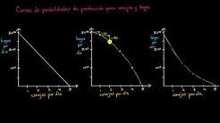 Curva de posibilidades de producción para costo de oportunidad creciente, decreciente y constante