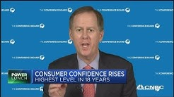 Consumer confidence rises to highest level in 18 years