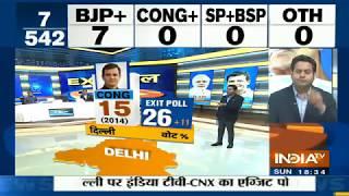 Exit Poll 2019: सबसे पहले Delhi के नतीजे, Kejriwal का खाता खुलना मुश्किल   IndiaTv Exit Polls 2019