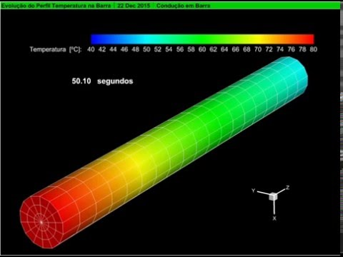 1D transient heat conduction - YouTube