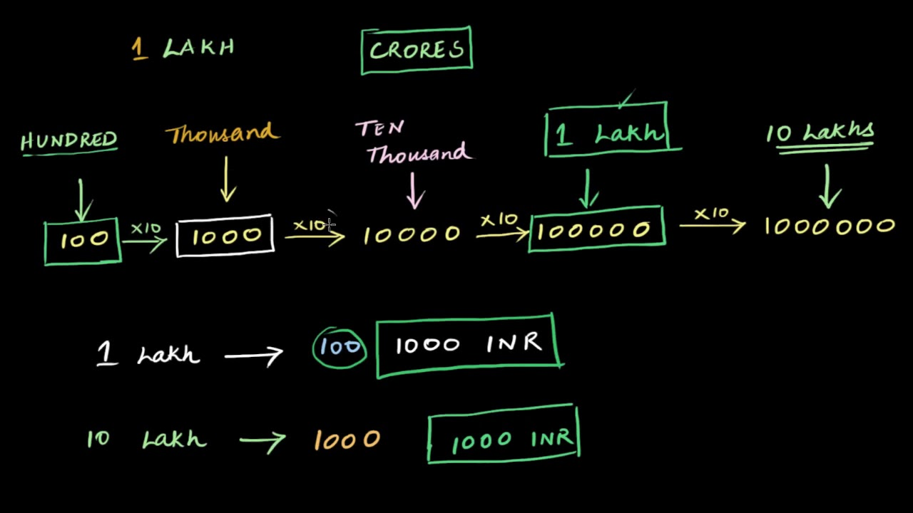 Intro to lakhs and crores (video) | Khan Academy