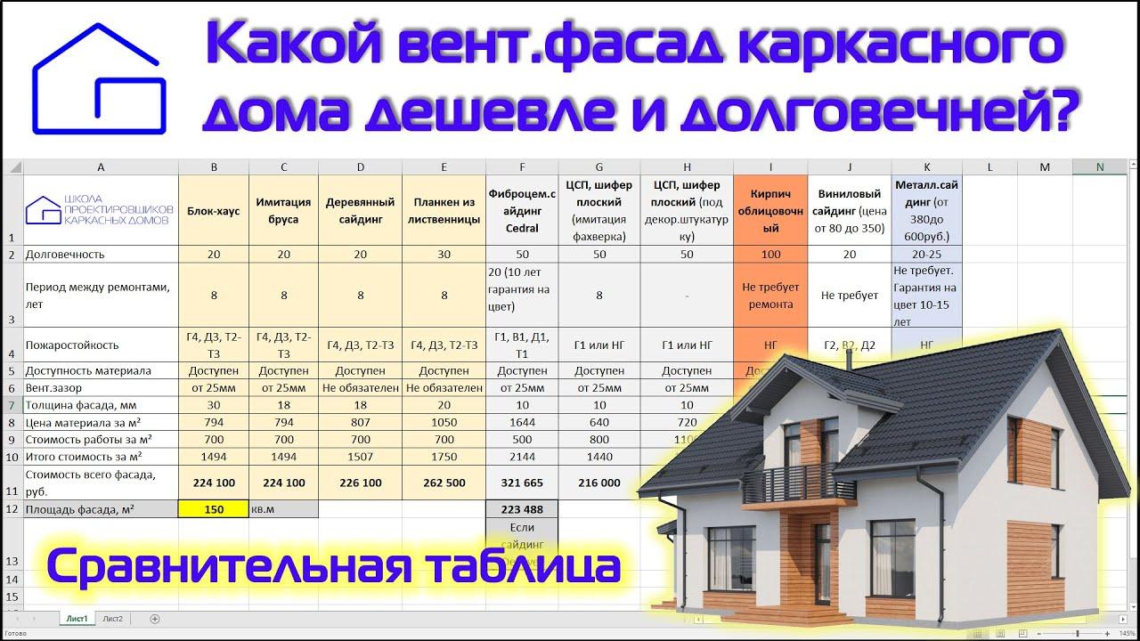Вентфасады. Сравнительная таблица 10-ти фасадов, их стоимости и долговечности