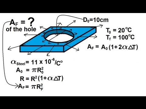 Physics Thermodynamics Temperature 3 Of 3 Thermal