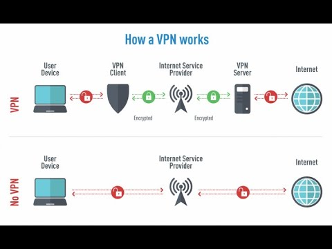 what-is-a-vpn-and-how-does-it-work?-best-vpn-uae-2020-|-free-&-fast-|-benefits-of-vpn?-best-vpn-for