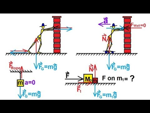 Physics Mechanics Newtons Laws Of Motion 4 Of 20 Free Body