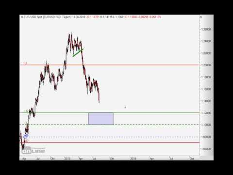 Euro auf Talfahrt! Chart Flash 13.08.2018