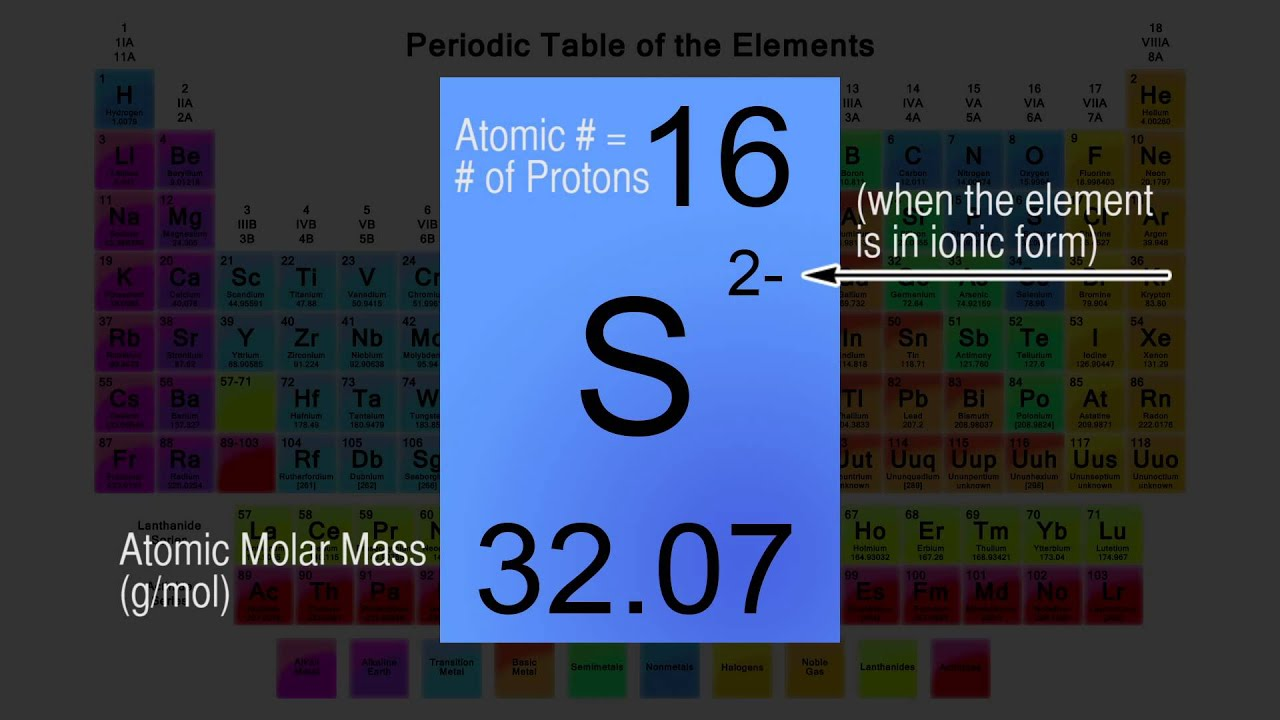Periodic table symbol explanation how to read the symbol youtube periodic table symbol explanation how to read the symbol urtaz Images