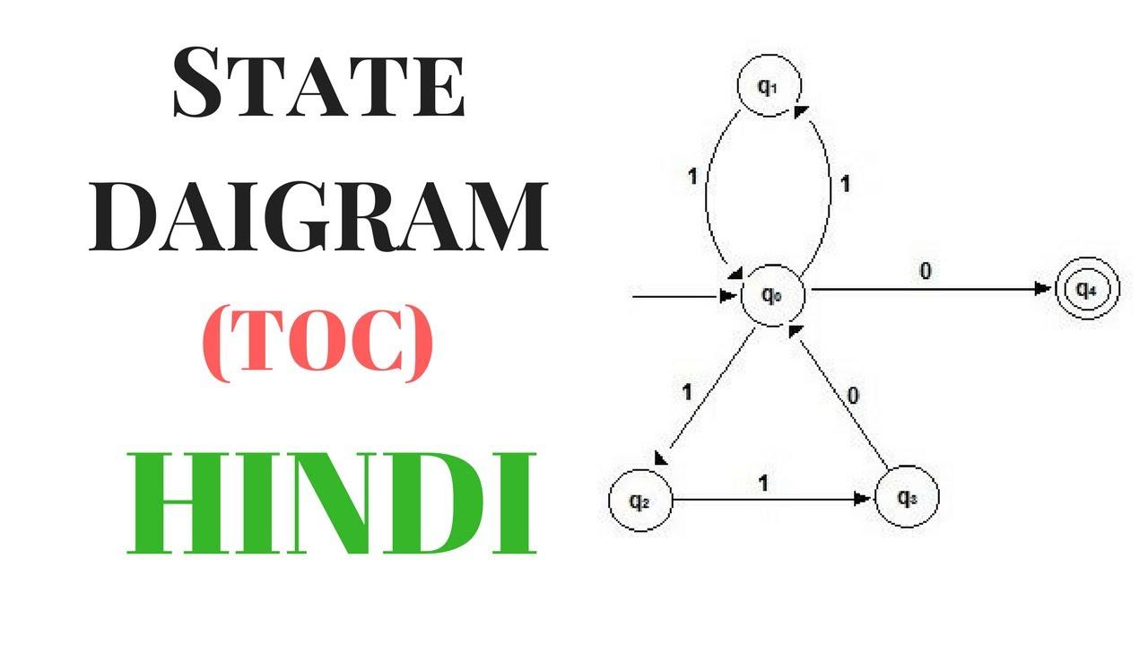 state diagram (toc or tcs) in hindi Nhung Kieu Toc Ngan Dep