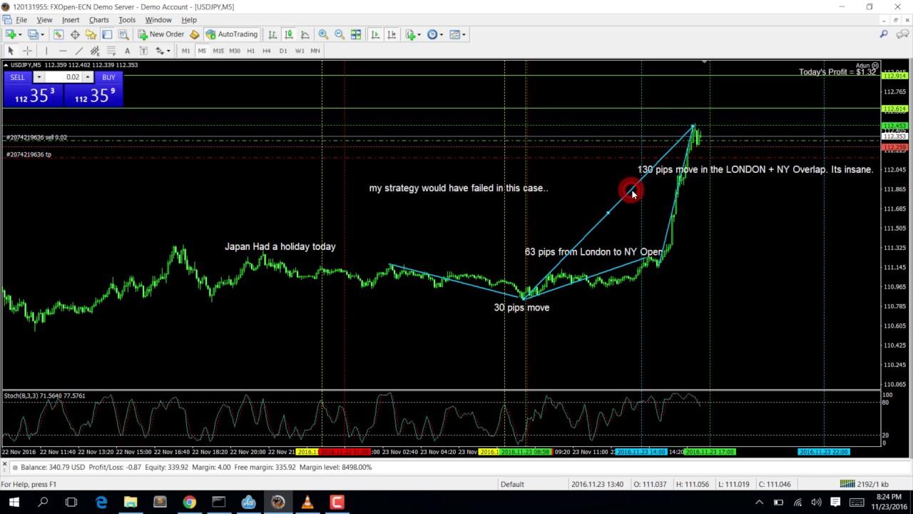 Forex trading overlap