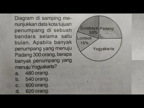 cara-mudah-mengerjakan-soal-diagram-lingkaran