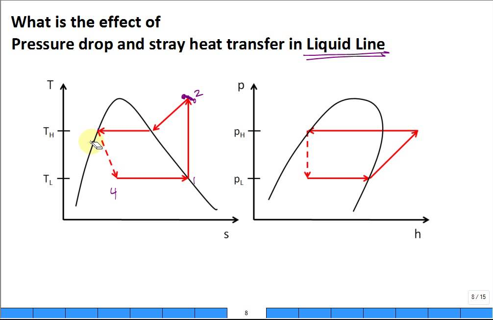 Pressure Drop And Stray Heat Transfer In Refrigerant Lines