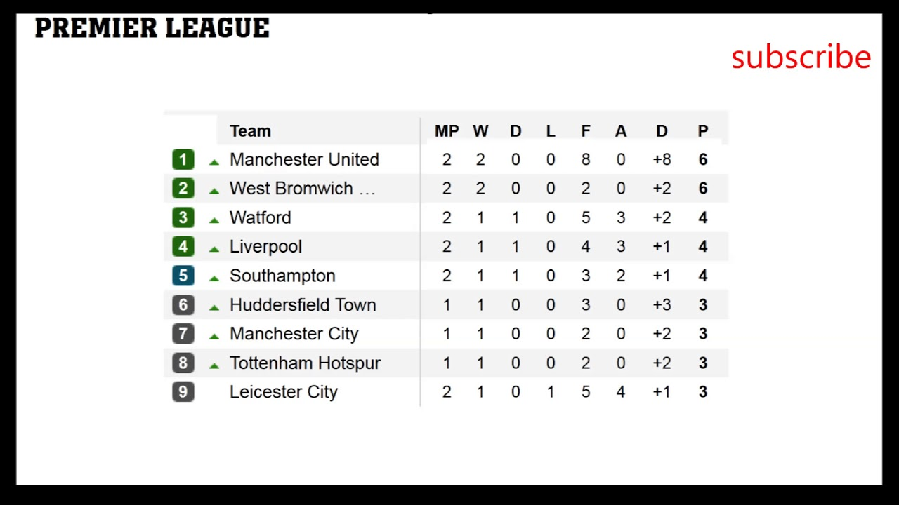Barclays premier league table 2017 14 - Premier league football league table ...