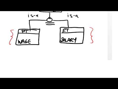 Video 3: Supertype/subtype Hierarchies