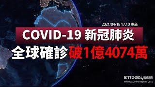 COVID-19 新冠病毒全球疫情懶人包 全球總確診數達1億4074萬例 台灣今新增1例境外移入|2021/4/18 17:10