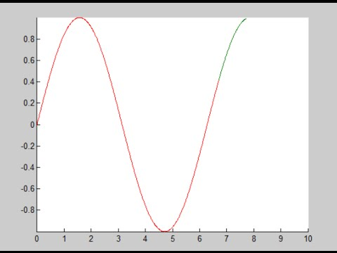 How to plot animated sine & cosine curve in MATLAB !!!