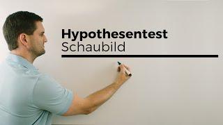 Hypothesentest Schaubild 2 , Einseitig, Stochastik | Mathe by Daniel Jung