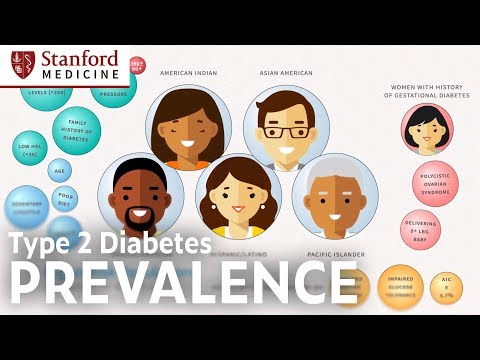 Prevalence Of Type 2 Diabetes In The US
