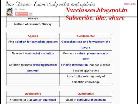 Types of Research & Requirements for research | CBSE UGC NET